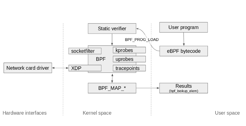 XDP load diagram
